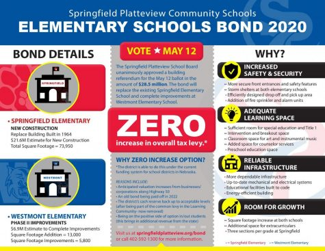 This flyer is one of a few different items being used to promote the SPCS Elementary Schools Bond. Voting must be completed by May 12, 2020.